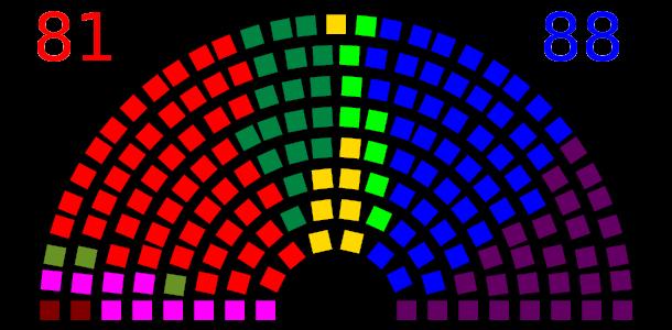 Meningsmåling fra september 2017. Blir dette valgresultatet, vil Høyre og FrP (blått og lilla) får flertrall sammen med Venstre (lysegrønt) og KrF (gult).