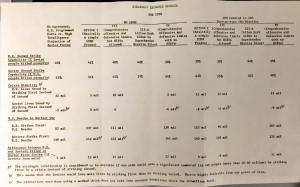 Dette tidligere topphemmelig dokumentet viser hvor mange som ville dødd i USA og Sovjetunionen i en atomkrig, med og uten forskjellige nedrustningsavtaler. Dokumentet er produsert av i Pentagon for sikkerhetsrådgiver Henry Kissinger i 1969.