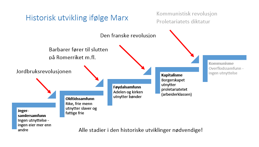 historisk_utvikling_iflg_marx