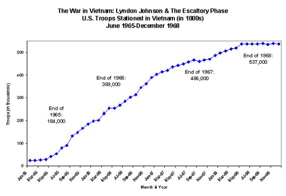 Vietnam graph soldiers