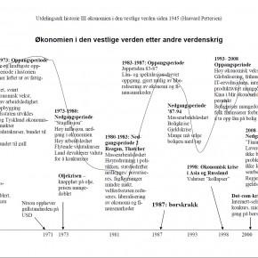 Opp og ned i økonomien siden 1945 – en tidspil