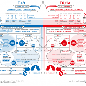 Left vs. right in the US – infographic