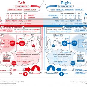 Høyresiden vs. venstresiden – en «infographic»